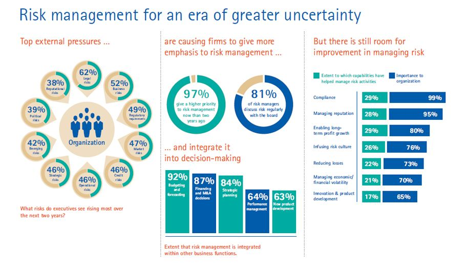 Accenture-Risk-Management-Era-Greater-Uncertainty | Risk ...
