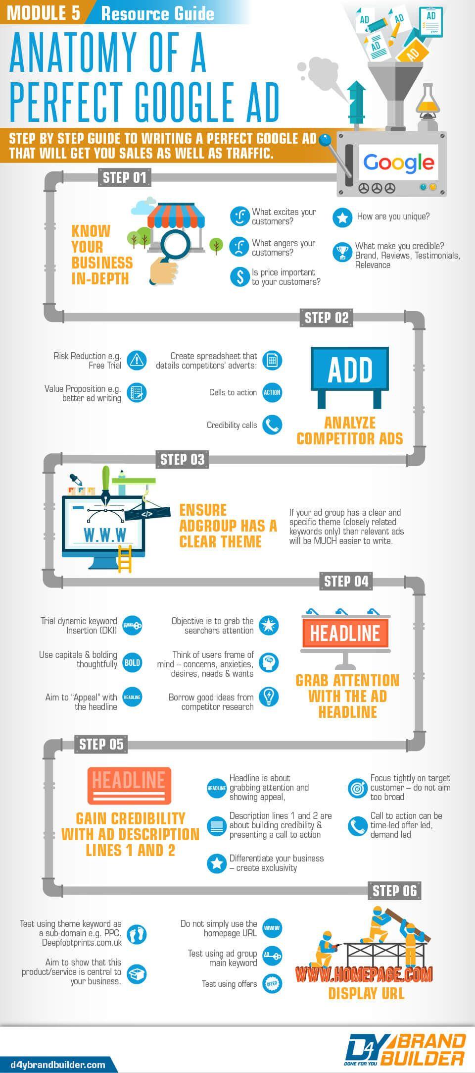 Google Ad Process and Customer Infographics Google ads