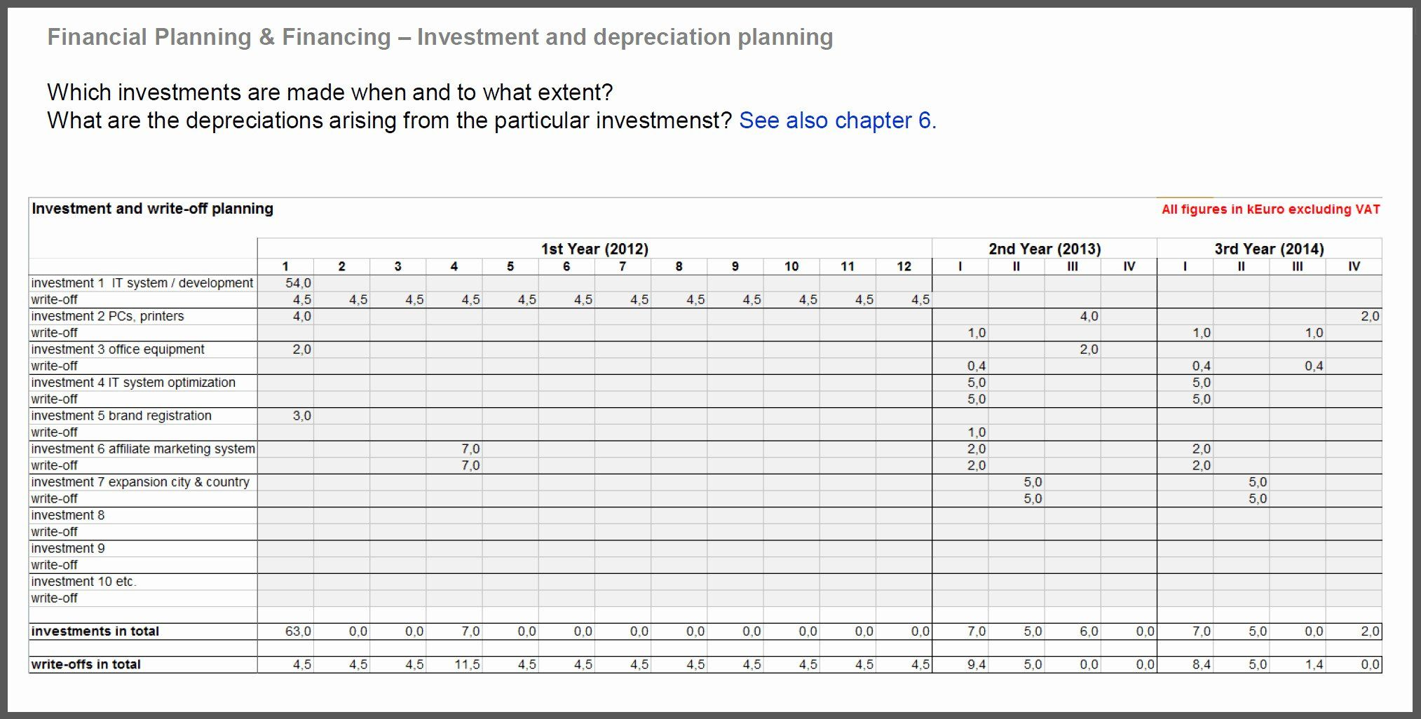 Start Up Expense Template New Financial Plan for Startup