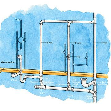 Bathroom supply drain waste vent overview basement for Second floor bathroom plumbing diagram