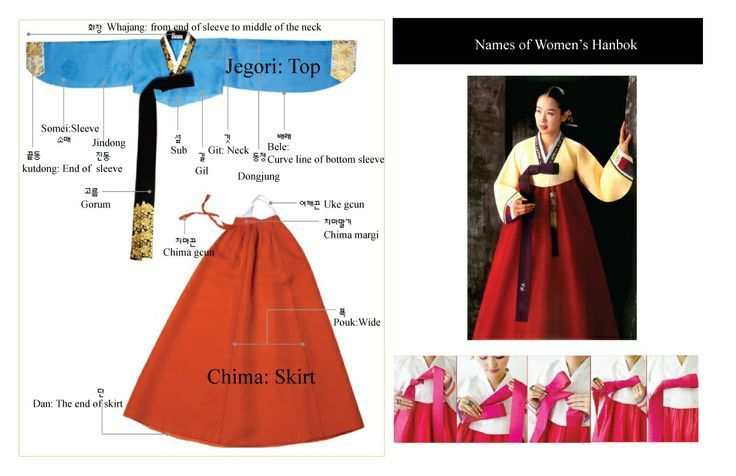 parts of Korean hanbok | Asia: Costumes | Pinterest