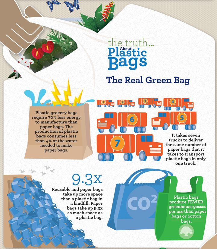 The Truth About Plastic Bags Facts Recycling Reuse