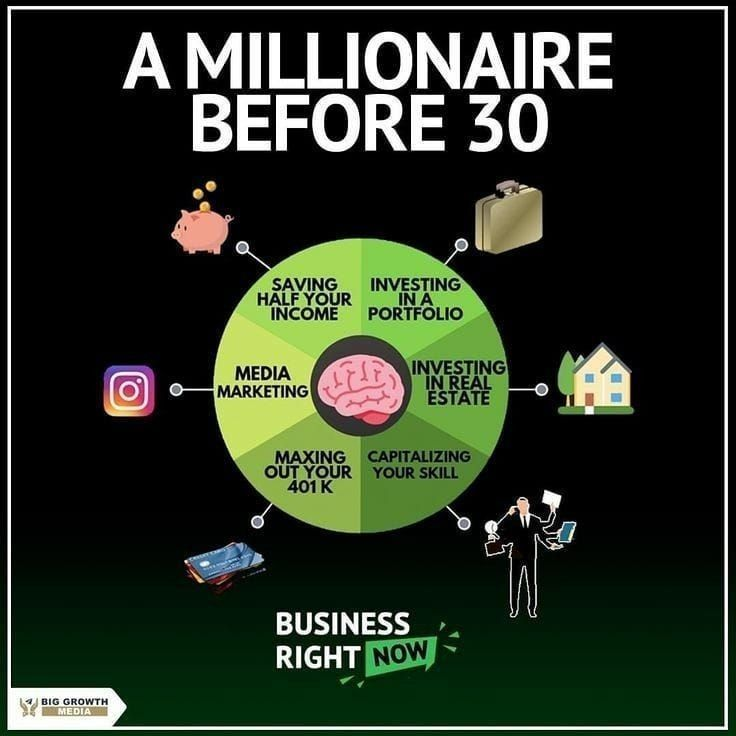 A MILLIONAIRE Before 30!