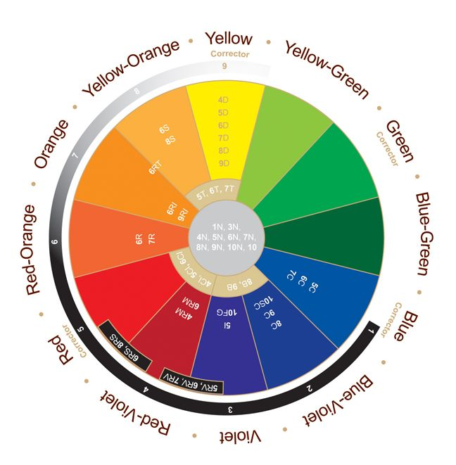 hair color wheel chart - Mersnproforum