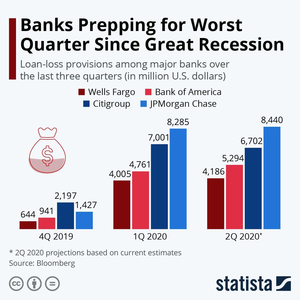 Infographic Major Banks Face Worst Quarter Since Great Recession In 2020 Great Recession Infographic Quarter