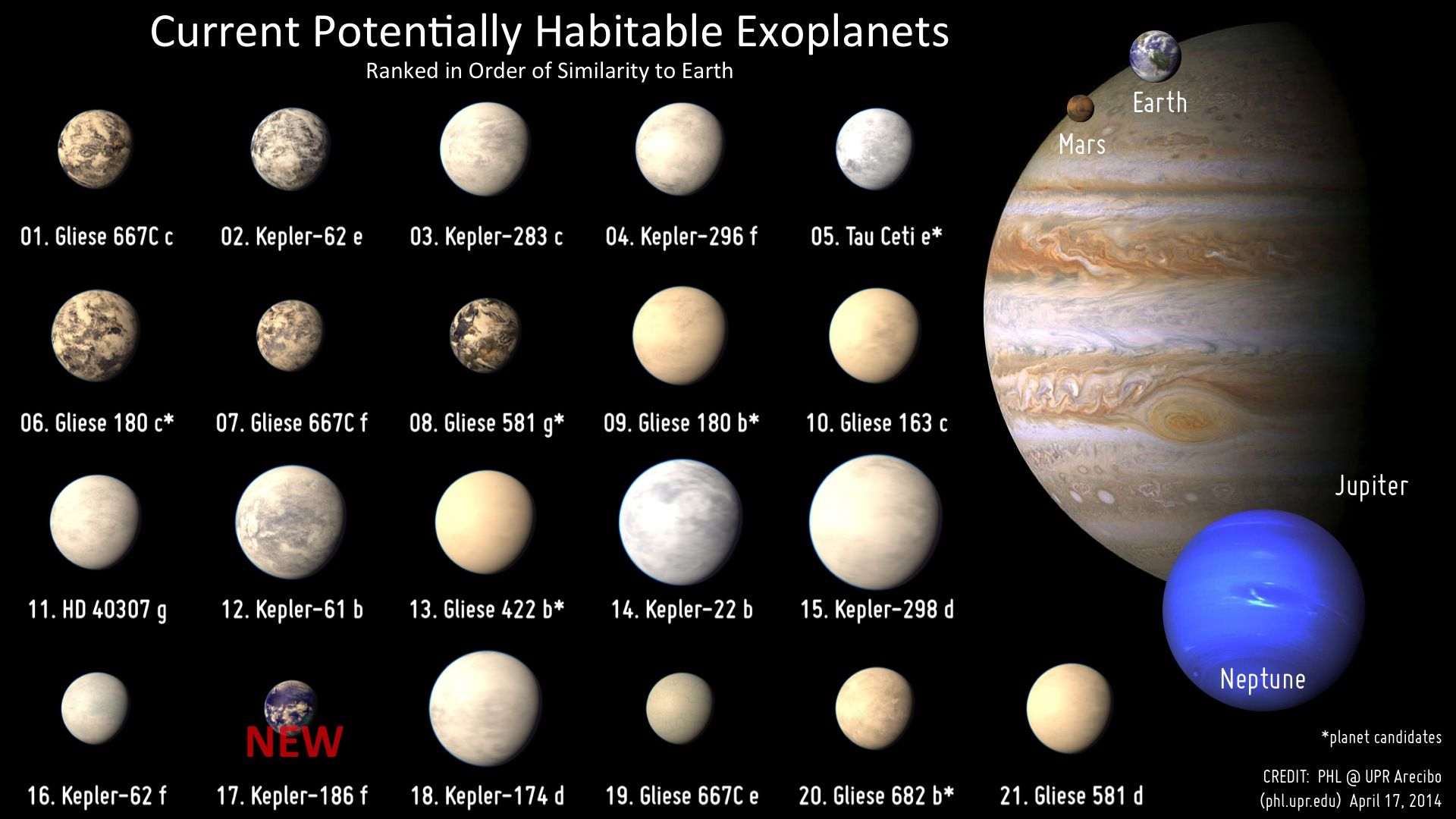 The new lineup of up to 21 potentially habitable ...