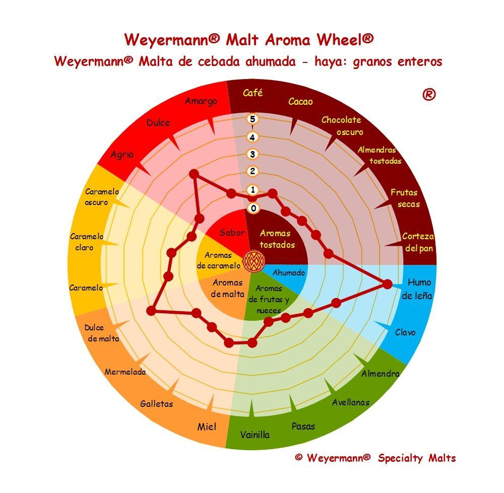 Weyermann® Malt Aroma Wheel® Malta de cebada ahumada - haya - granos enteros