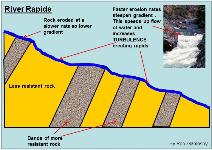 Rapids water diagram auto electrical wiring diagram rapids part of a stream where the water flows very swiftly over rh pinterest ie rock layers diagram dodge charger radio wiring diagram ccuart Images