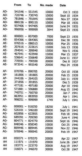 Singer 99k Serial Numbers : singer, serial, numbers, Vintage, Singer, Sewing, Machine, Serial, Numbers