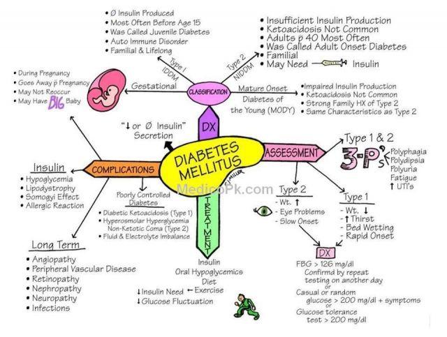 diabetes mellitus mapa mental para