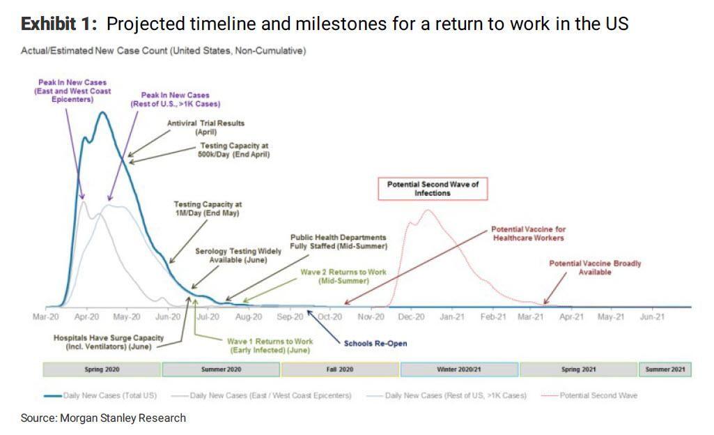 S P 500 Stumbles On Stimulus Bill Indexsp Inx Return To Work