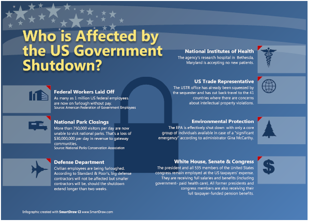 U.S. Government Shutdown Infographic | SmartDraw ...