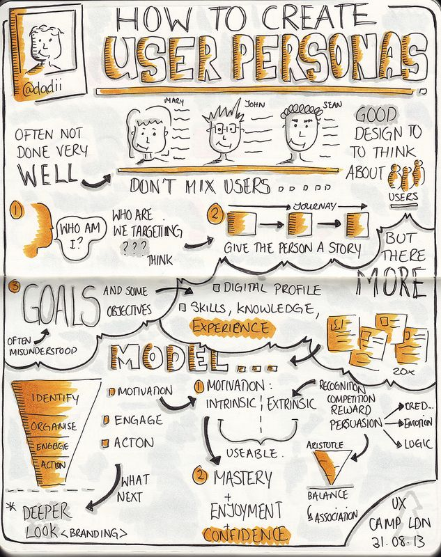Sketchnotes from UXCL13 How to create user personas talk by @dadii, 31 August 2013