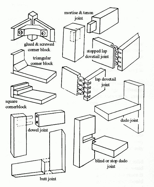 Diy Carpentry Joints Pdf Download Kind Mattress Platform Bed With Regard To Furniture Joinery Details 34267 Wood Joinery Detail Wood Joinery Wood Joints
