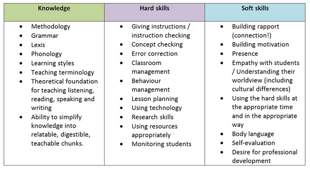 Type Of Skills Soft Skills And Hard Skills Steemit In 2020 Resume Skills Resume Skills Section Soft Skills