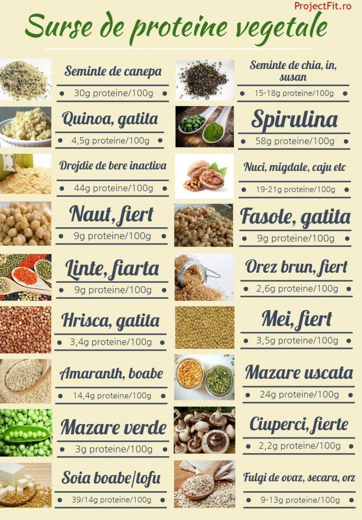dieta de slabit bogata in proteine