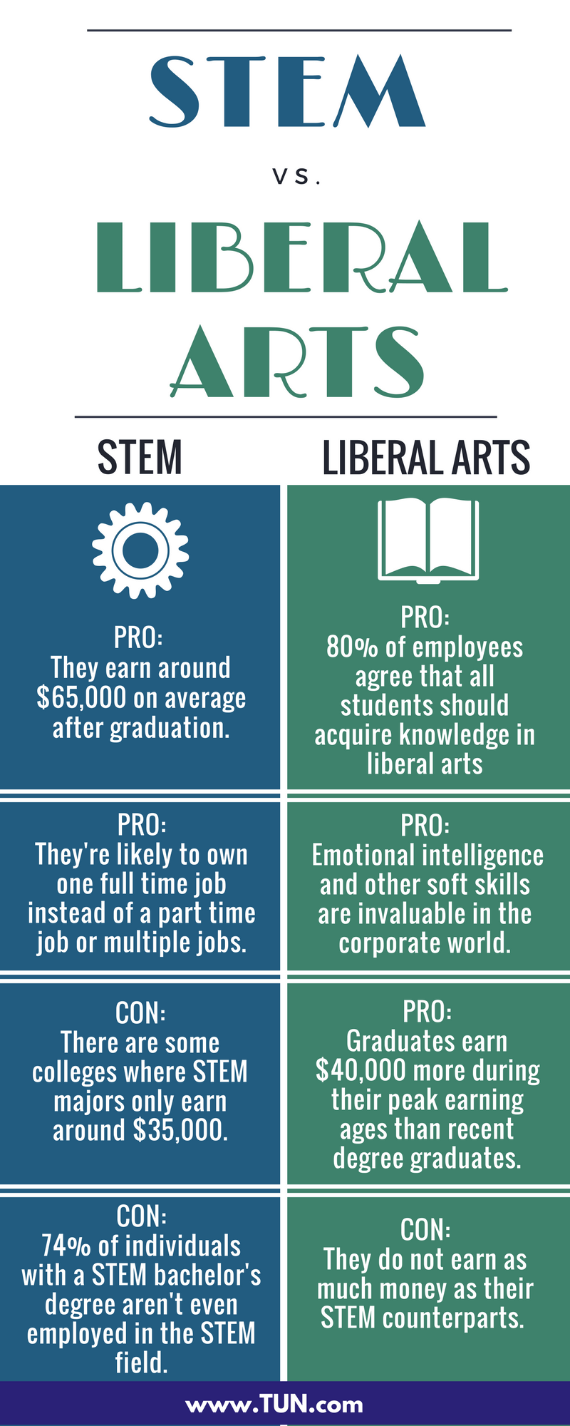 STEM and Liberal Arts the Pros and Cons of Both Degrees