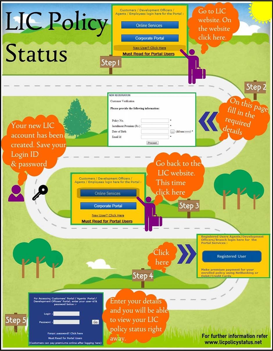 LIC Policy Status Infographic Life insurance quotes