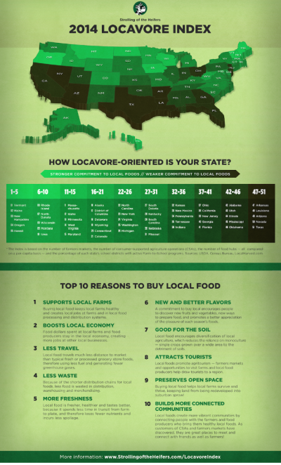Eating local is a growing phenomenon Local food movement