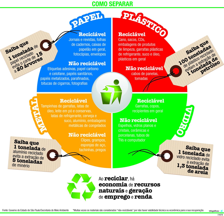 Resultado de imagem para mapa mental reciclagem