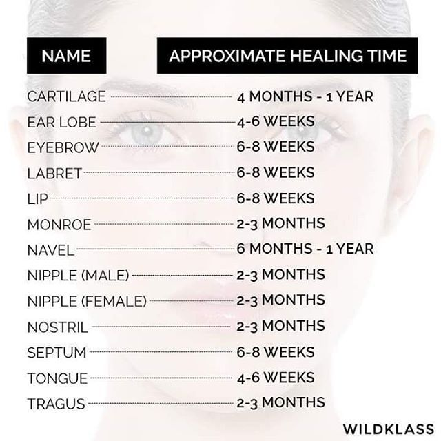 Piercings infographic chart healing healingtime facepiercings bodypiercing pain wildklass earpiercing navelpiercing nosepiercing also rh pinterest