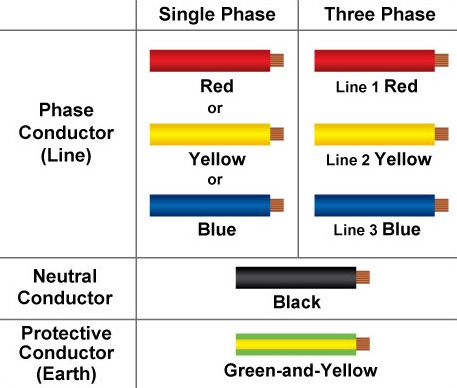 New Cable Colour Code for Electrical Installations ... on painting colours, carpet colours, blue colours, lens colours,