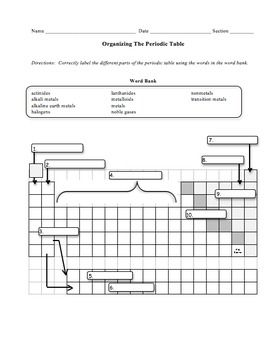 Organizing the periodic table worksheet alkali metal noble gas help your students understand how the periodic table of elements is organized students will have to correctly label the different parts of the periodic urtaz Images