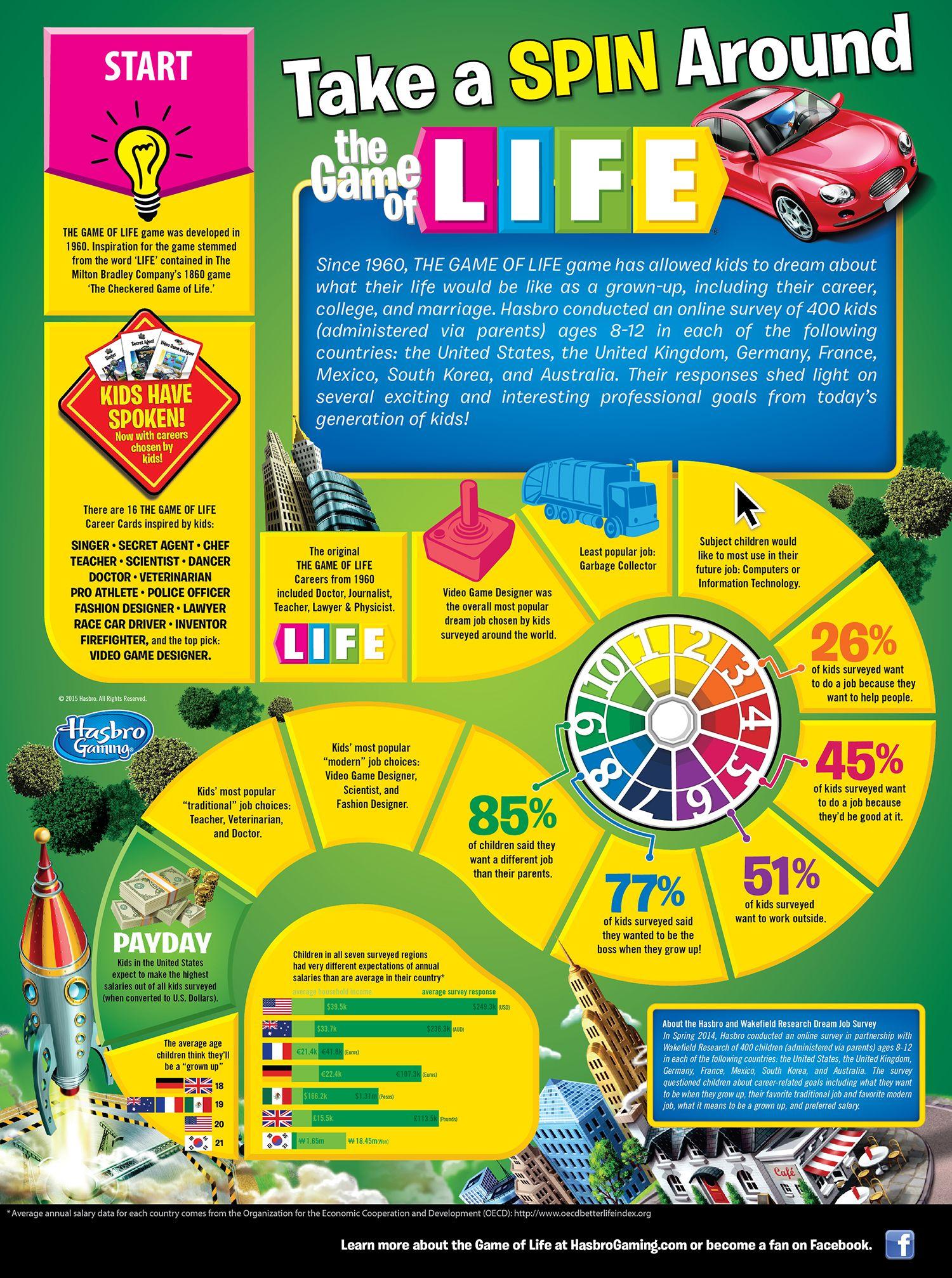 Life infographic no game no life job board life board game
