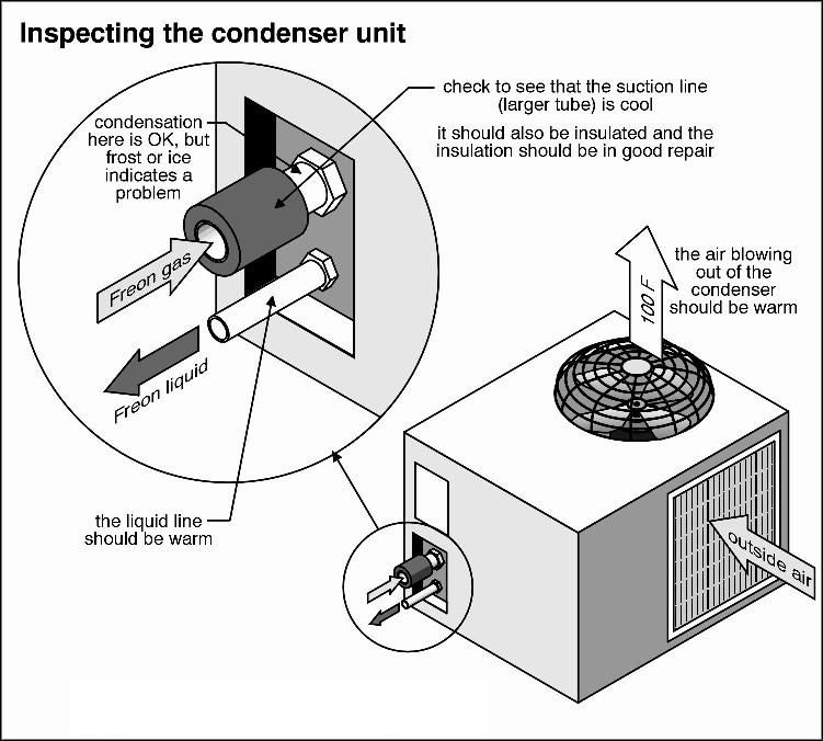 Condenser Unit of AC is a very important aspect and you