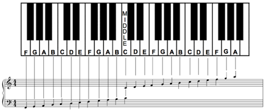 image about Piano Keyboard Printable identified as Pin upon Piano for Novices