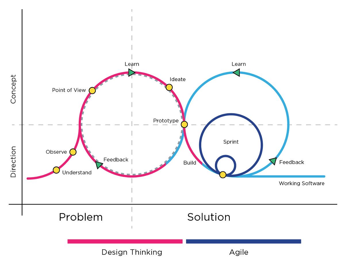 design thinking methods practice in agile software