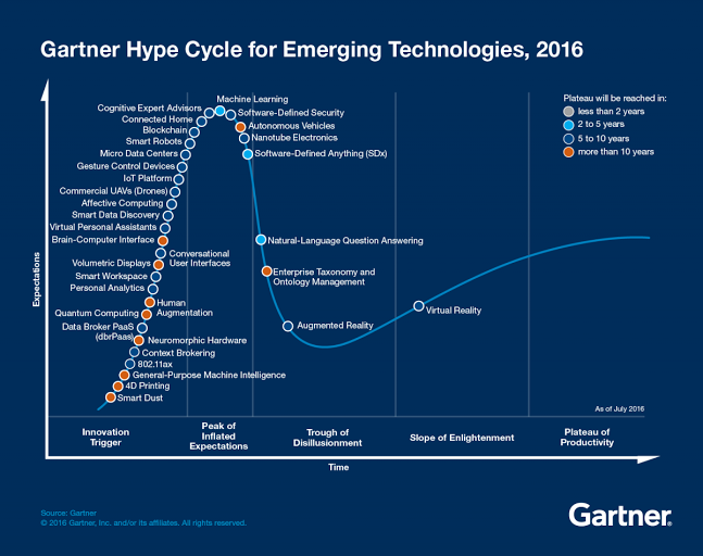 Track Three Trends In The 2016 Gartner Hype Cycle For Emerging Technologies Emerging Technology Future Technology Concept Social Media Management Tools