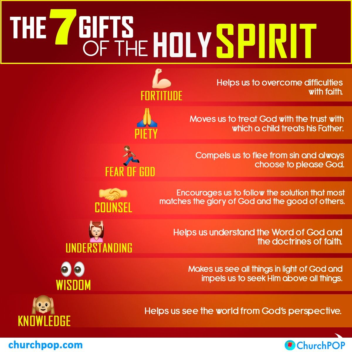 Seven Gifts Of The Holy Spirit Prayer Ideas