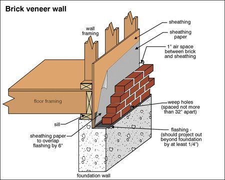Brick Houses Solid Masonry Vs Brick Veneer Brick Veneer Wall Brick Veneer Brick Veneer Siding