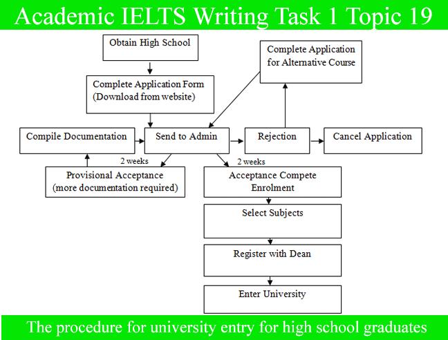 Sample essay for academic ielts writing task topic  diagram also rh pinterest
