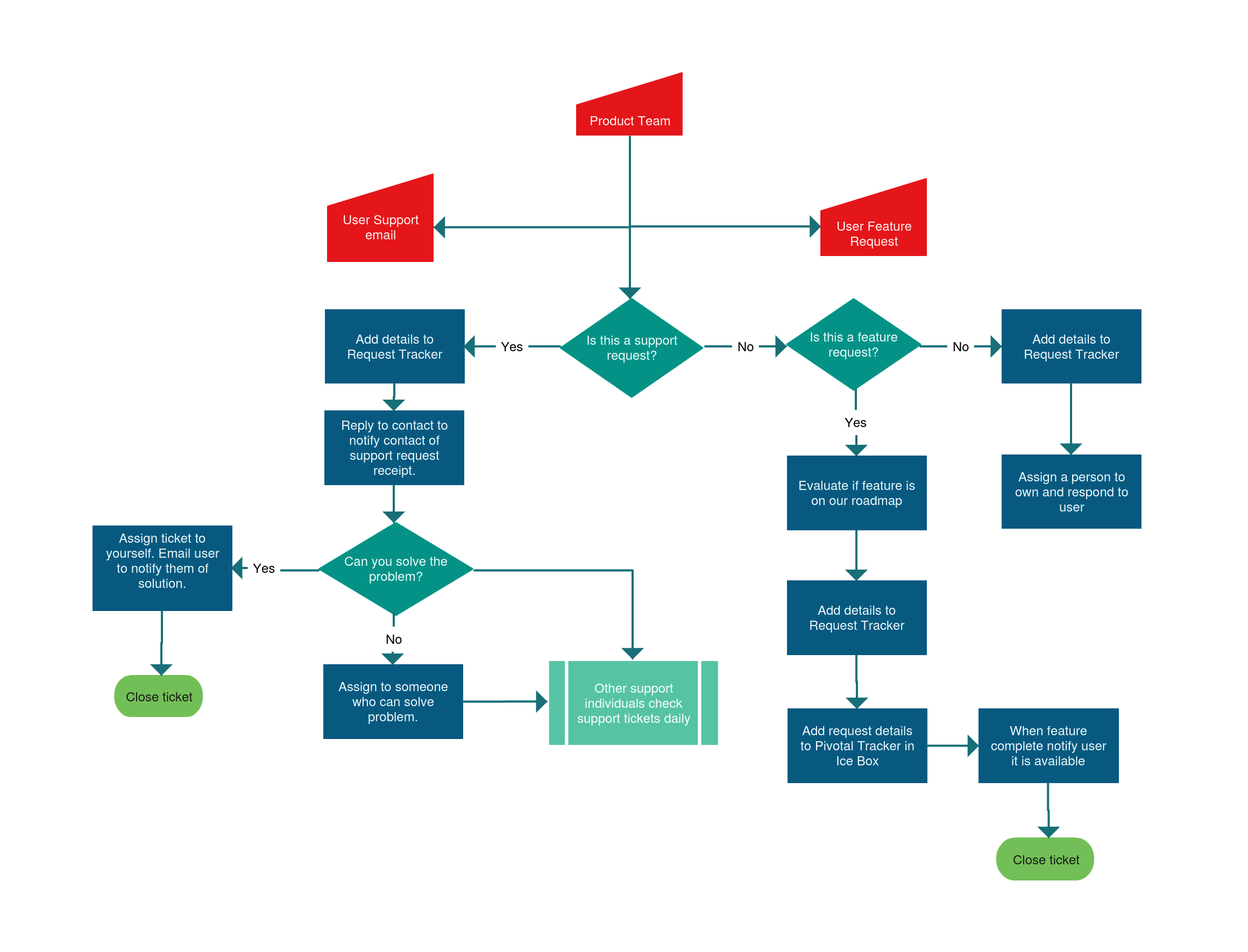 Flowchart Templates, Examples In Creately Diagram Community .  Flow Chart Format