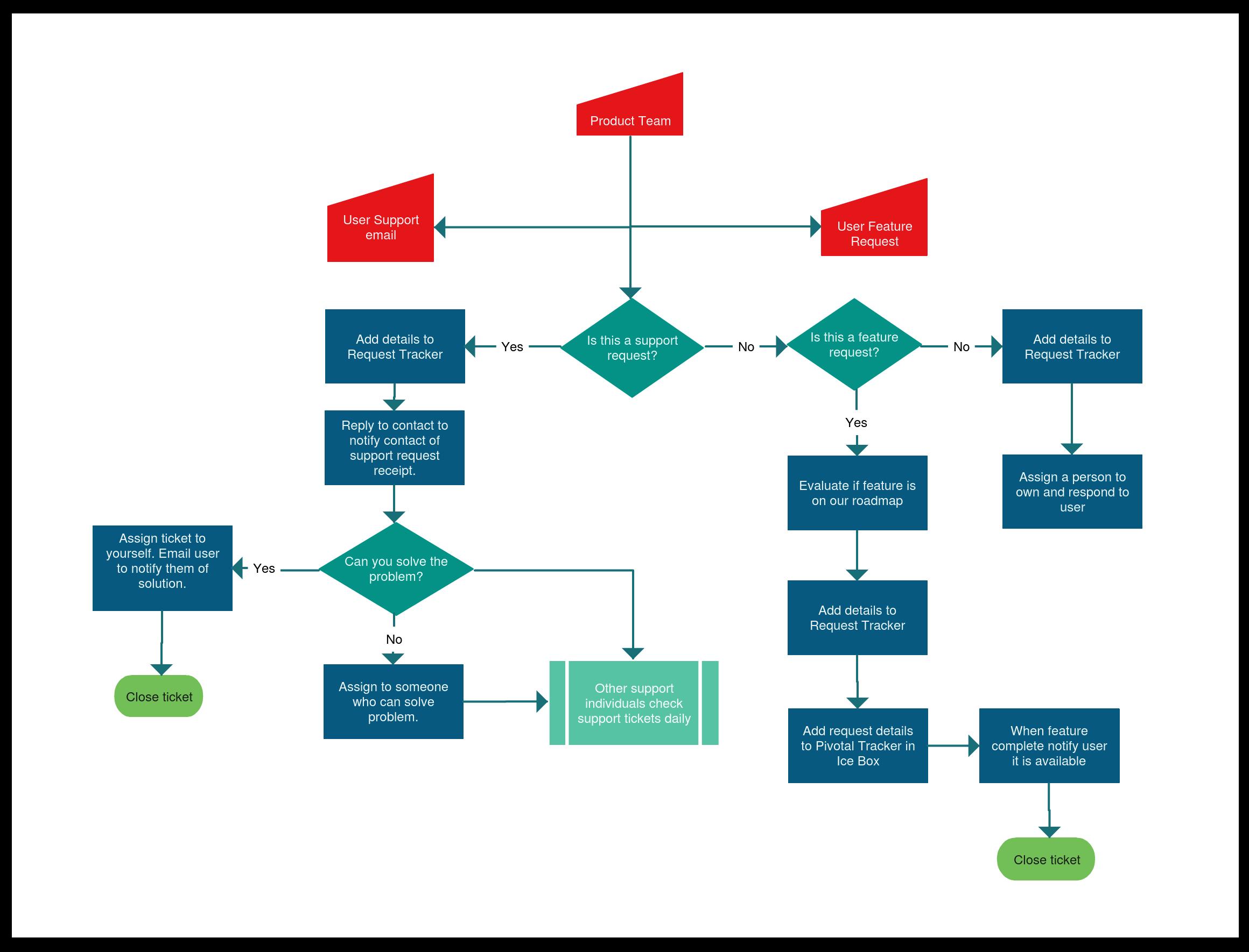 medium resolution of flowchart templates examples in creately diagram community