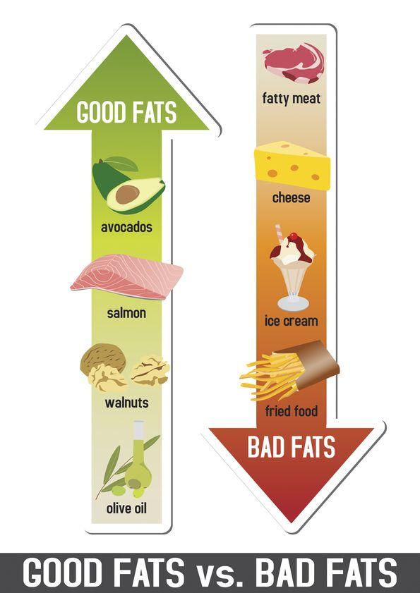 """Good Fat vs """"Bad"""" Fat"""