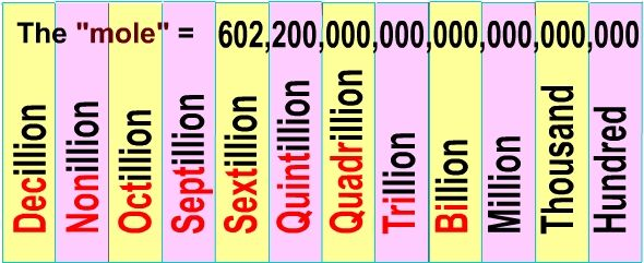 Place Value After Trillion Comes After Trillion Place Value