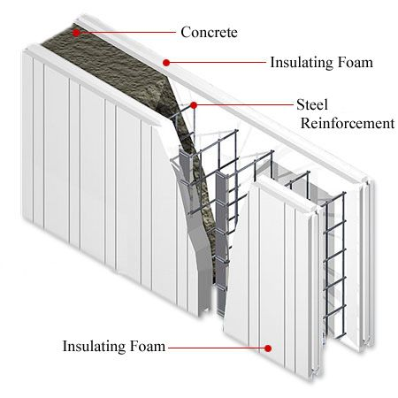 INSULATED CONCRETE FORMS  systems of interlocking foam insulation - Concrete Wall Insulation
