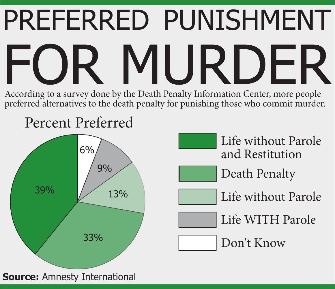 essay about capital punishment death