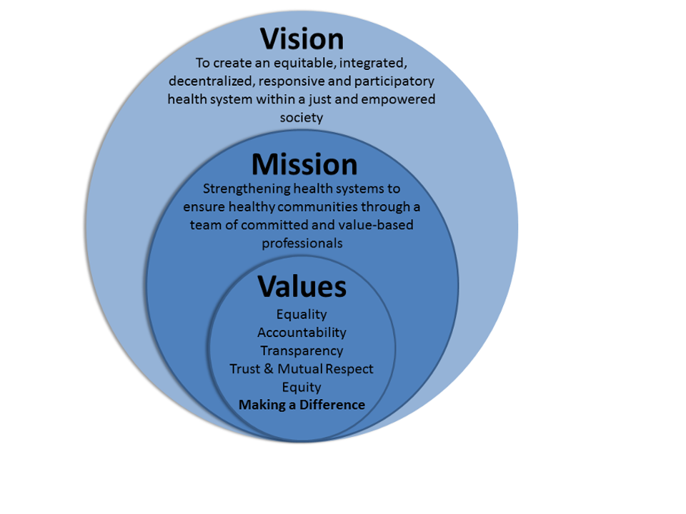 Vision Mission Values  Work    Business Job Resume