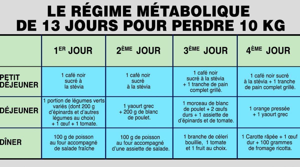 Perdre du poids : le célèbre régime métabolique de 13 ...