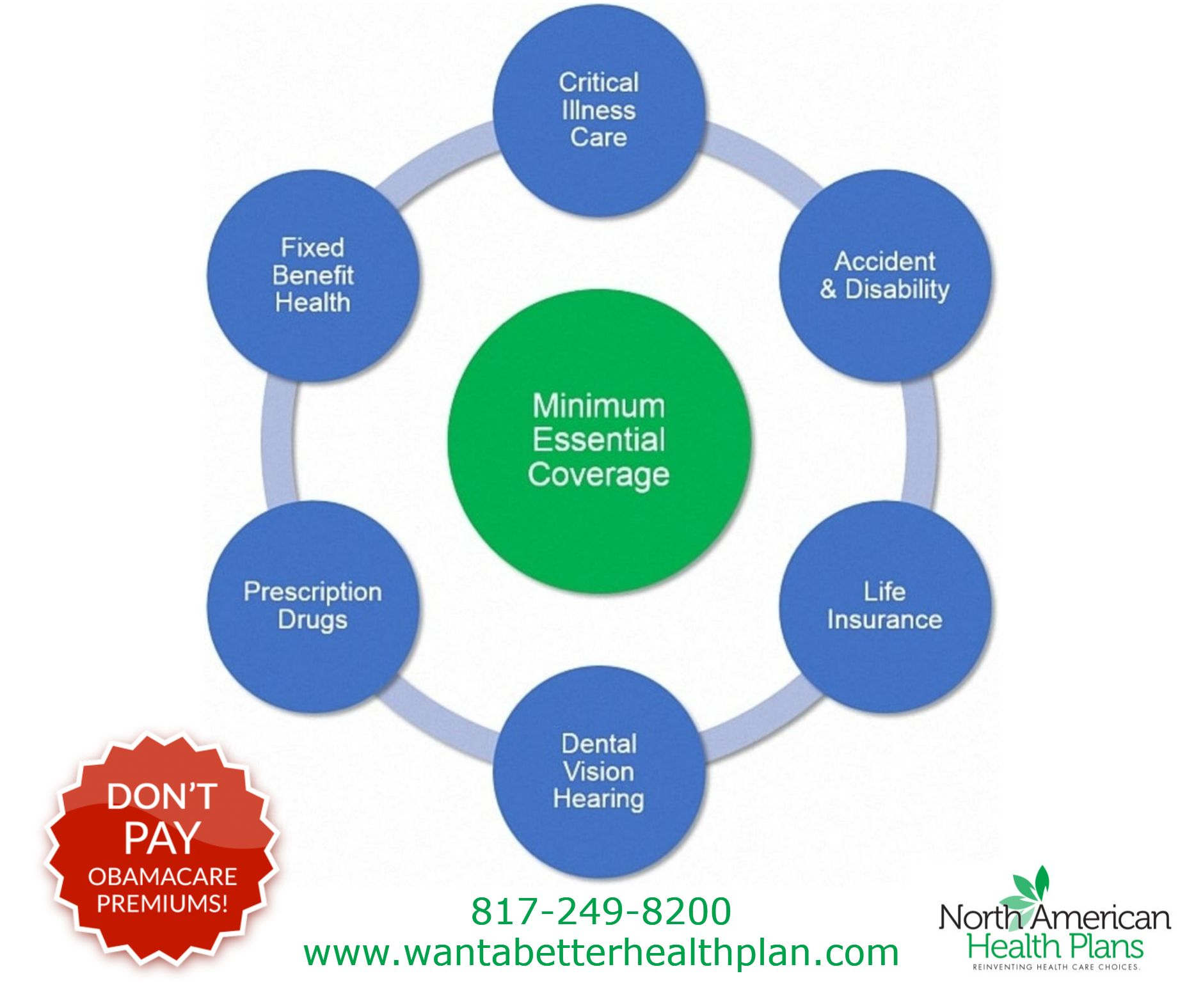 Does Your Health Insurance Plan Cover You In All Of These Areas