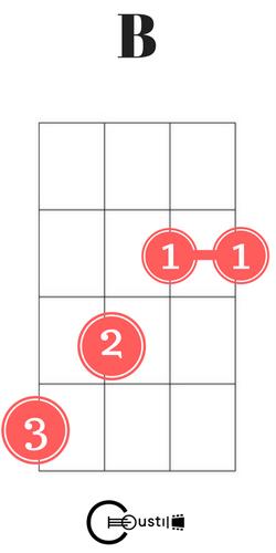 B Chords Ukulele Images Chord Guitar Finger Position