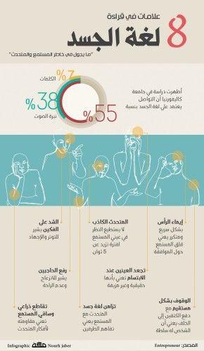 8 علامات في قراءة لغة الجسد Life Skills Activities Learning Websites Intellegence