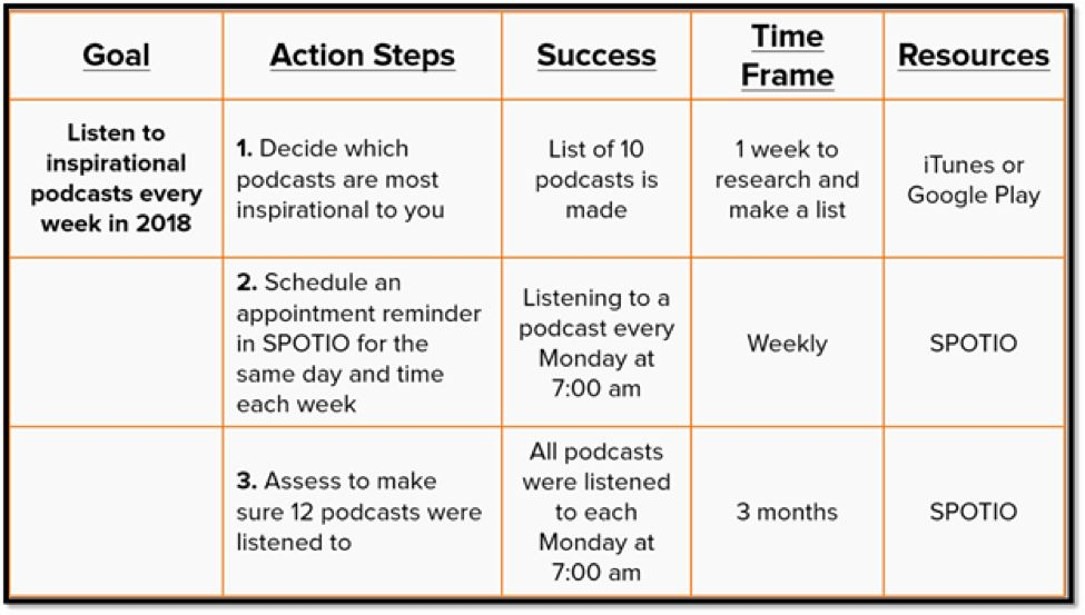 30 Goal Action Plan Template in 2020 Action plan