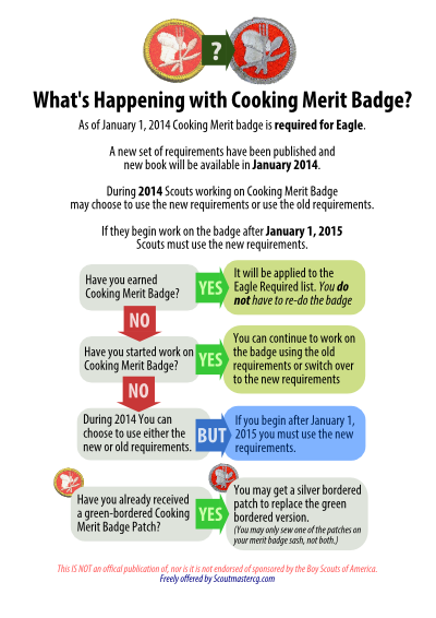 Worksheet Cooking Merit Badge Worksheet 1000 images about boy scout merit badges on pinterest three rings badge and sustainability