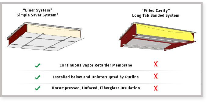 Image Result For Sag And Bag Insulation Construction