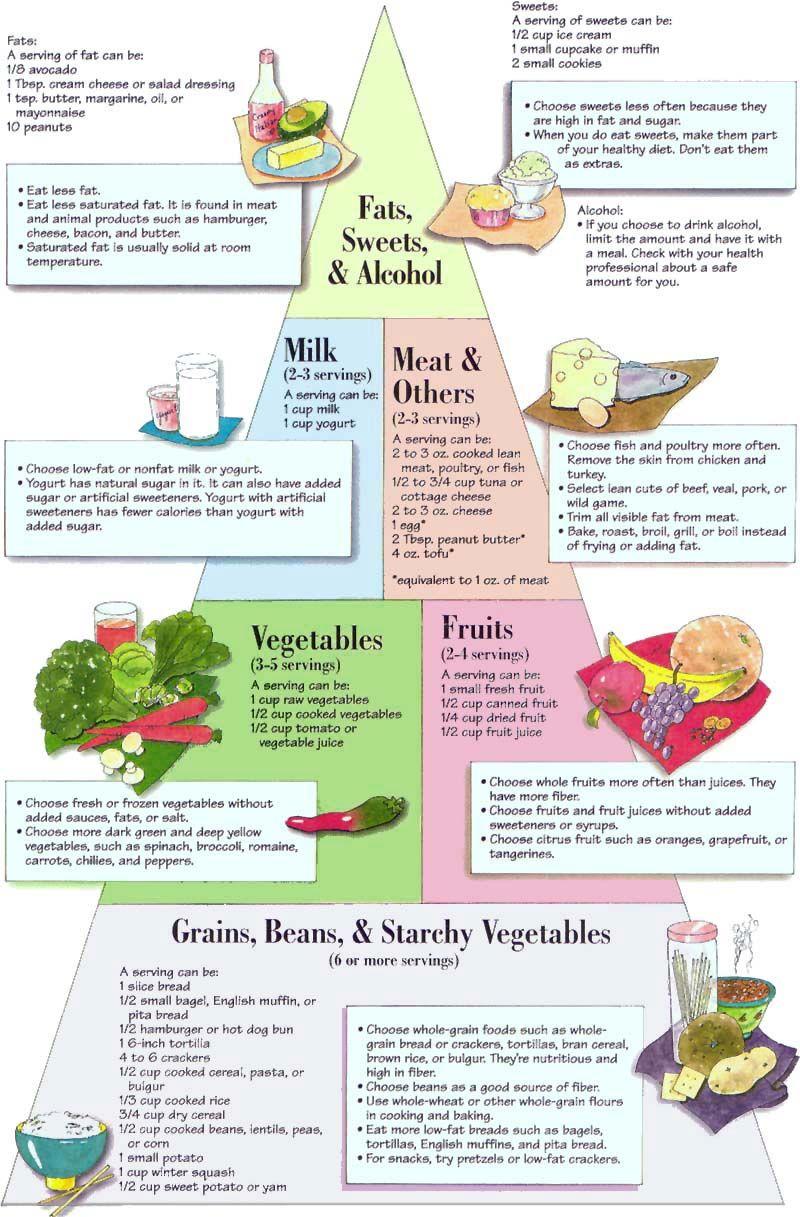 The Diabetic Food Pyramid Diabetic Food Chart Diabetes Diet